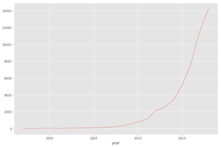 arXivのAPIで分析する機械学習最新トレンド