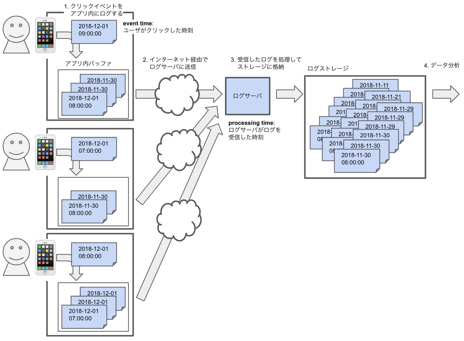 processing timeに基づくデータの保存