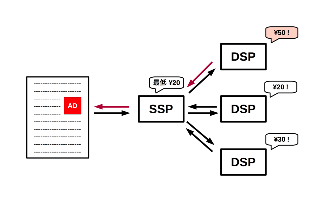 RTB模式図